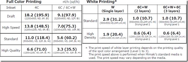 производителност на латексен принтер RICOH Pro L4100